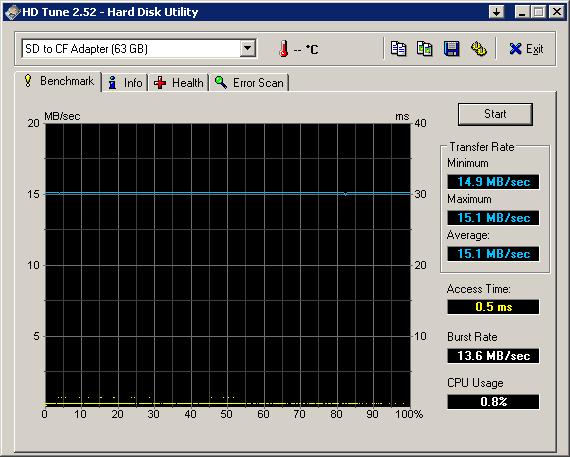 HDTune_Benchmark_SD to CF Adapter