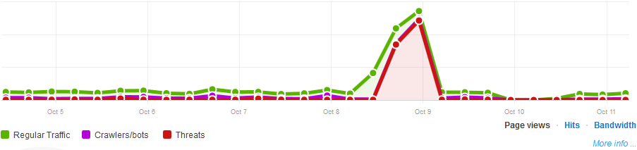 attack-traffic-cloudflare