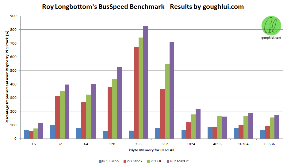 Busspeed-Benchmark-Graph