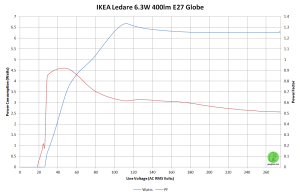 IKEA-Ledare-6.3W-ES
