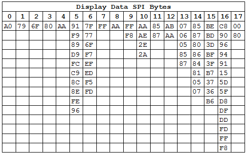 Display-SPI-Unique-Bytes